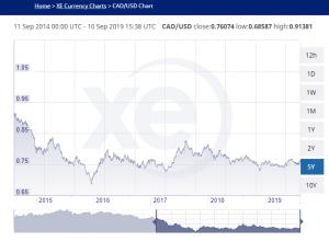 Canadian dollar vs US dollar chart